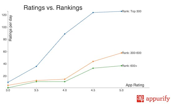 ratings-vs-rankings_blog