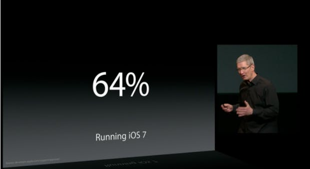iOS 7- Biggest and Fastest Software Upgrade in History, Boasts Apple