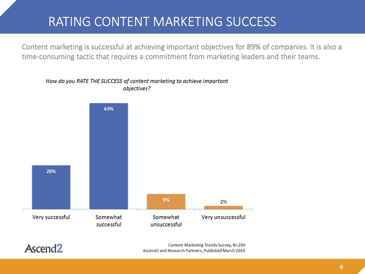 Content-Marketing-Trends-Summary-Report-150310p2