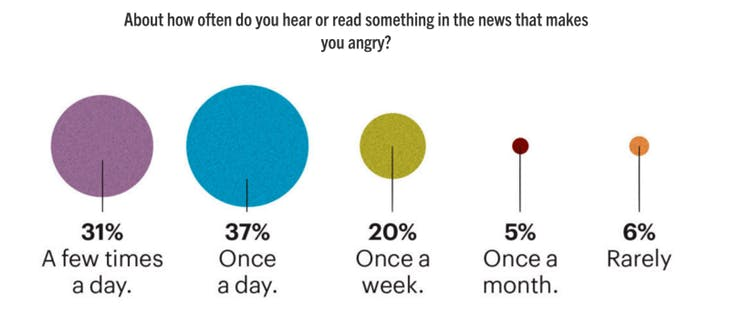 anger towards news